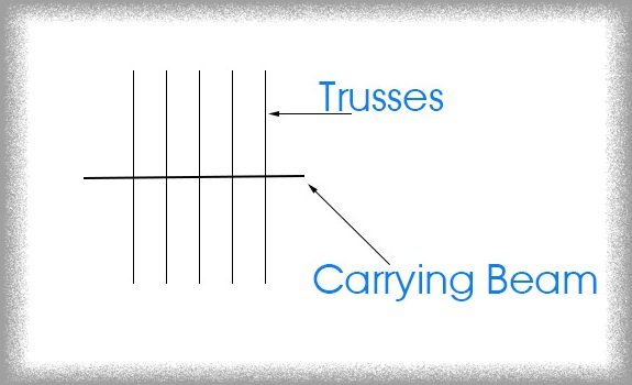 diagram showing how trusses and beams work